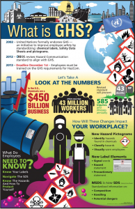 Globally Harmonized System (GHS) Infographic Poster - What Is GHS? (Cityscape)