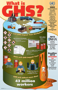 Globally Harmonized System (GHS) Infographic Poster - What Is GHS? (Drum)