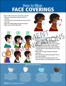 How to Wear Face Coverings Infographic Poster