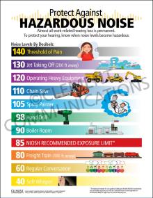 Protect Against Hazardous Noise