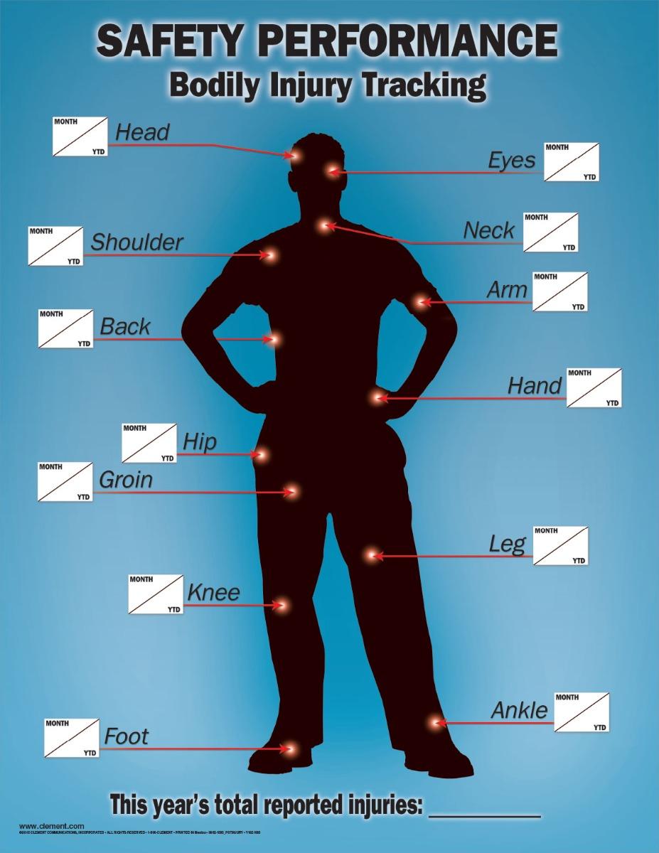 Bodily Injury Tracking, Injuries